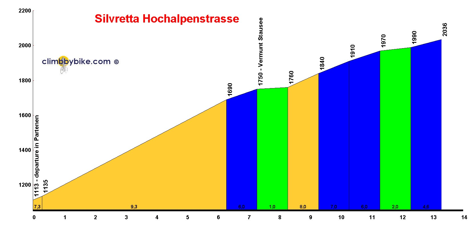 Elevation profile for Silvretta Hochalpenstrasse