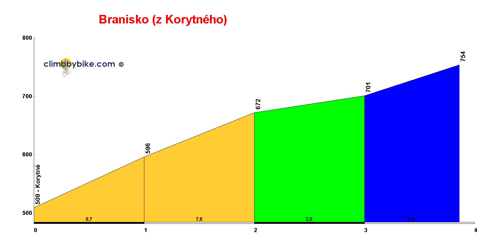 Elevation profile for Branisko z Korytného