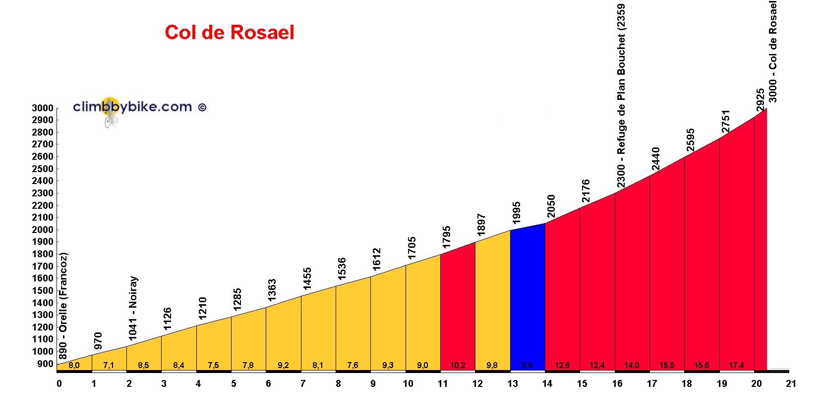 Elevation profile for Col de Rosael
