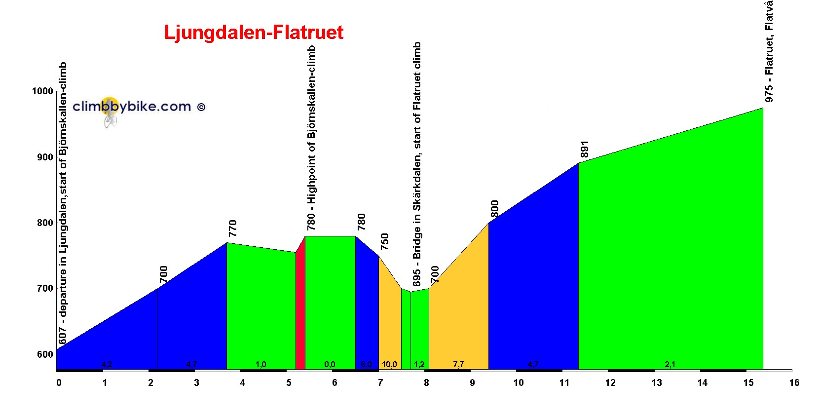 Elevation profile for Ljungdalen-Flatruet
