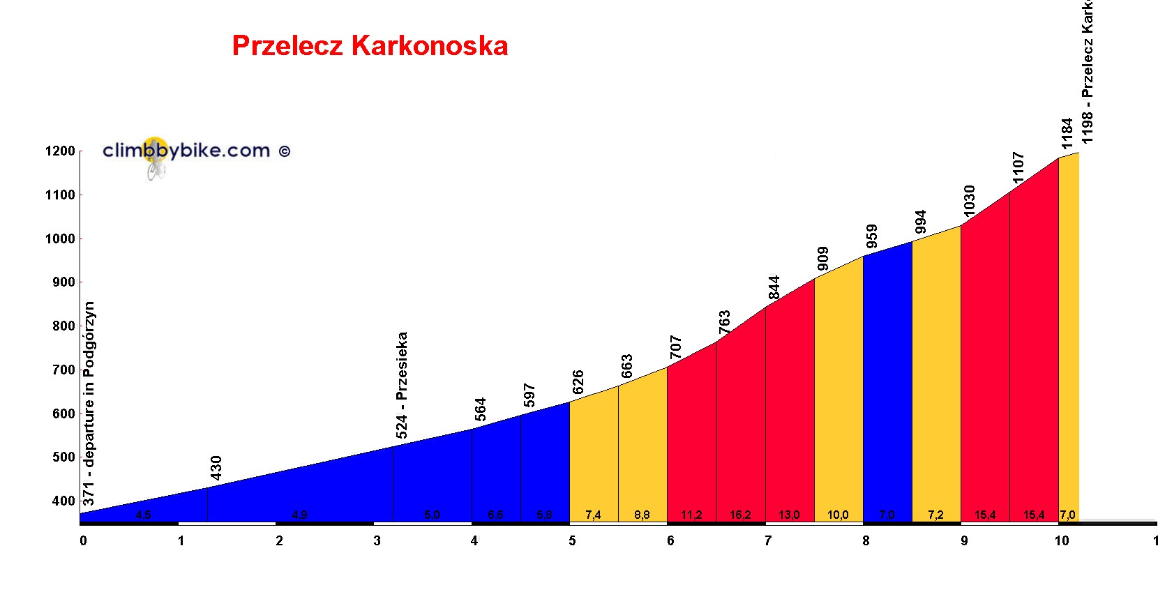 Elevation profile for Przelecz Karkonoska