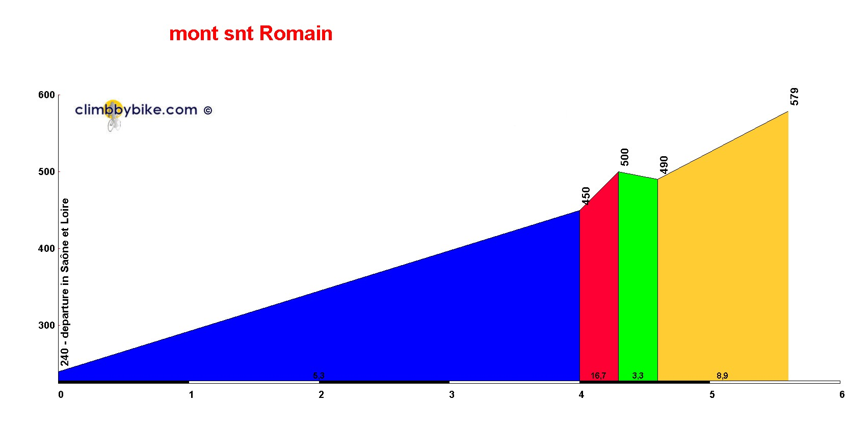 Elevation profile for mont snt Romain