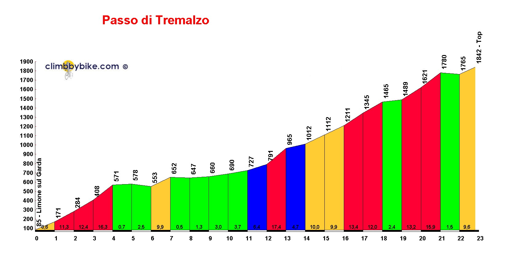 Elevation profile for Passo di Tremalzo