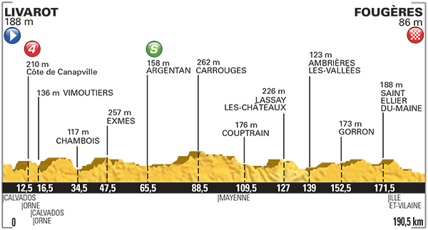 Discover The Details About The Climbs And Route In The Tour De France 2015 Catena Cycling